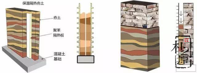 夯土墙细节